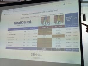 Hasil Real Count SSI